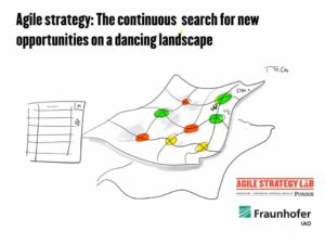 Is Your Landscape Dancing?
